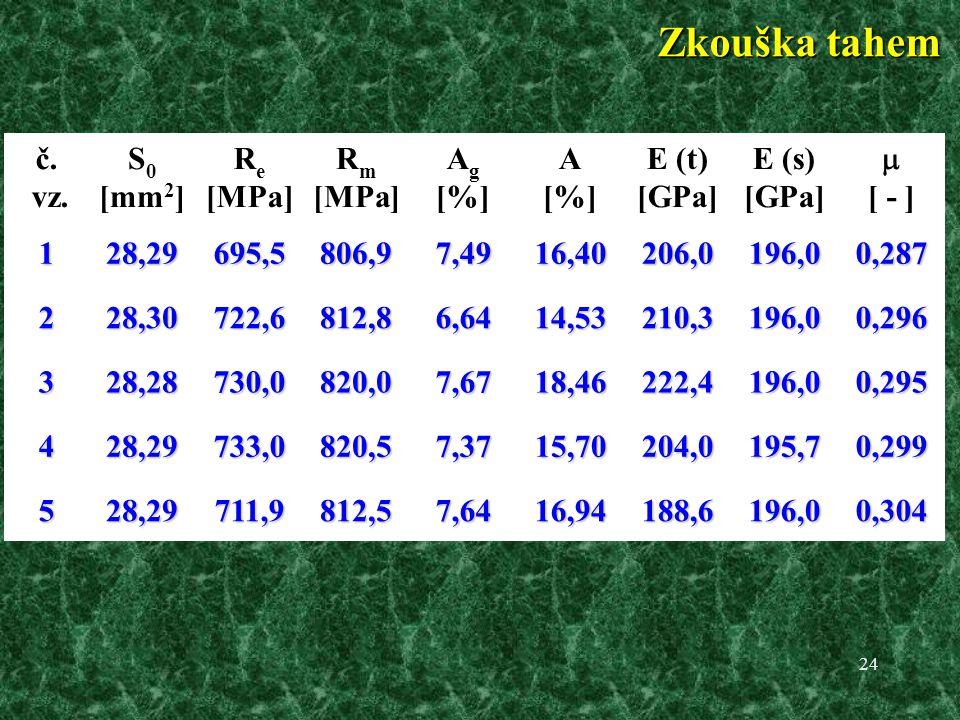 Zkouška tahem č. vz. S0 [mm2] Re [MPa] Rm Ag [%] A E (t) [GPa] E (s) 